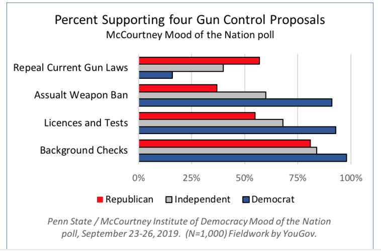 Chart on percent supporting gun contol.